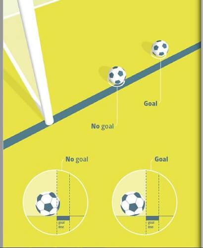 Pravila fudbala -  Lopta u igri, gol