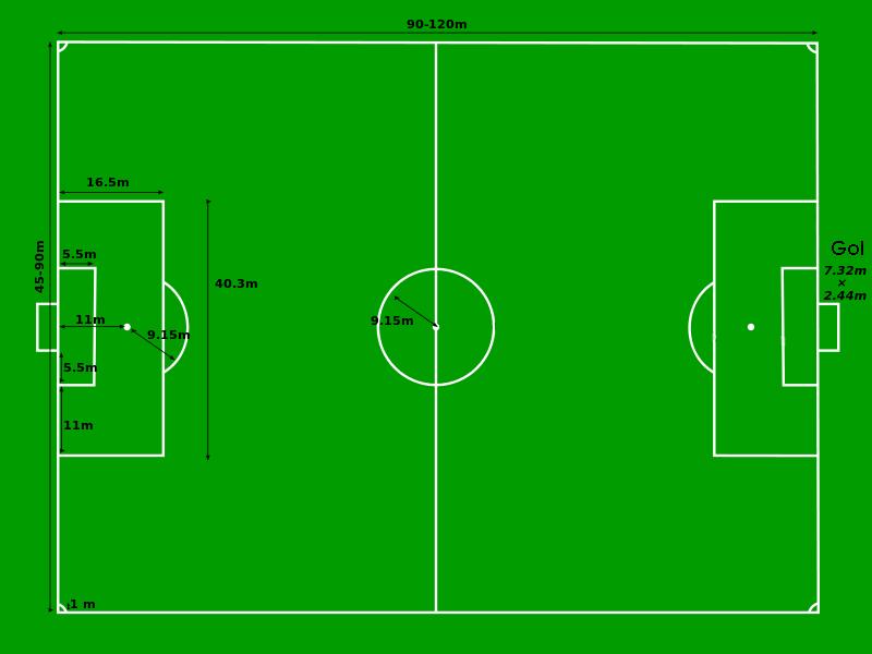 Pravila fudbala -Teren za igru, dimenzije fudbalskog terena