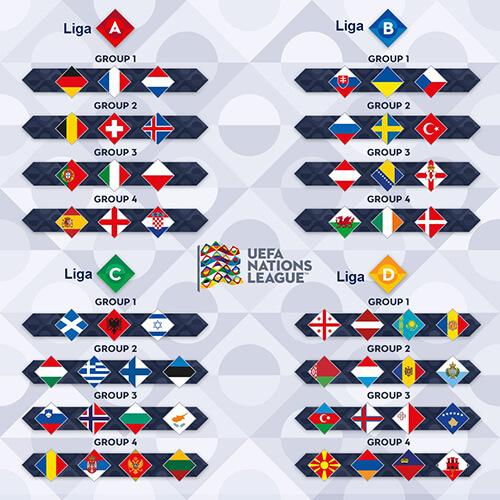 Liga nacija, raspored po ligama i grupama