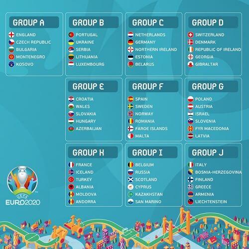 Kvalifikacione grupe za Evropsko prvenstvo 2020.